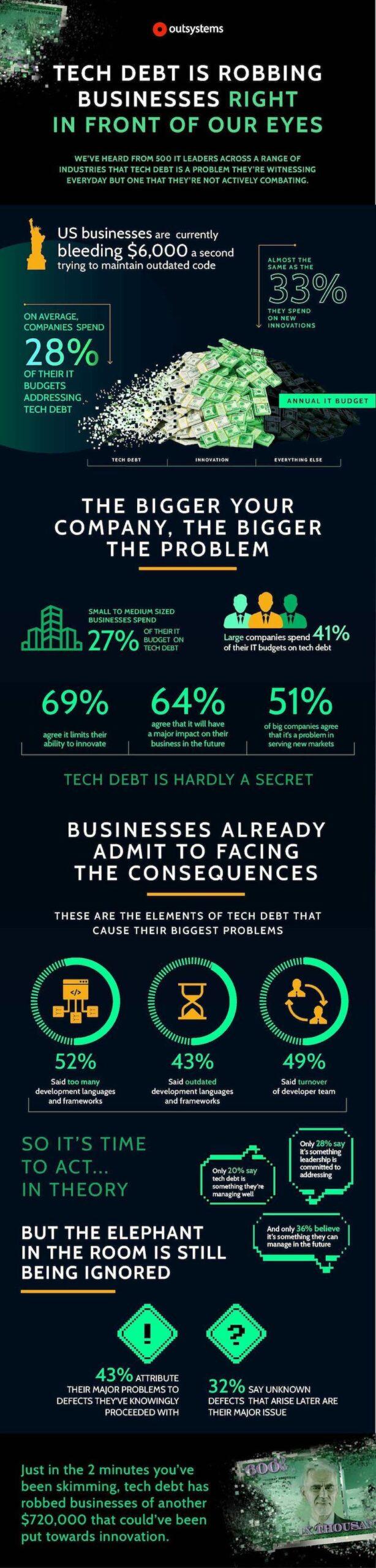 Techdebt Infographic